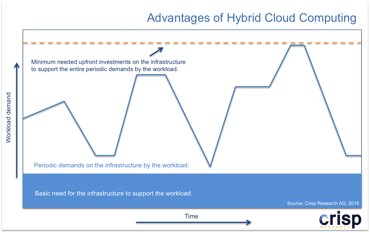 Hybrid and Multi Cloud: The real value of Public Cloud Infrastructure