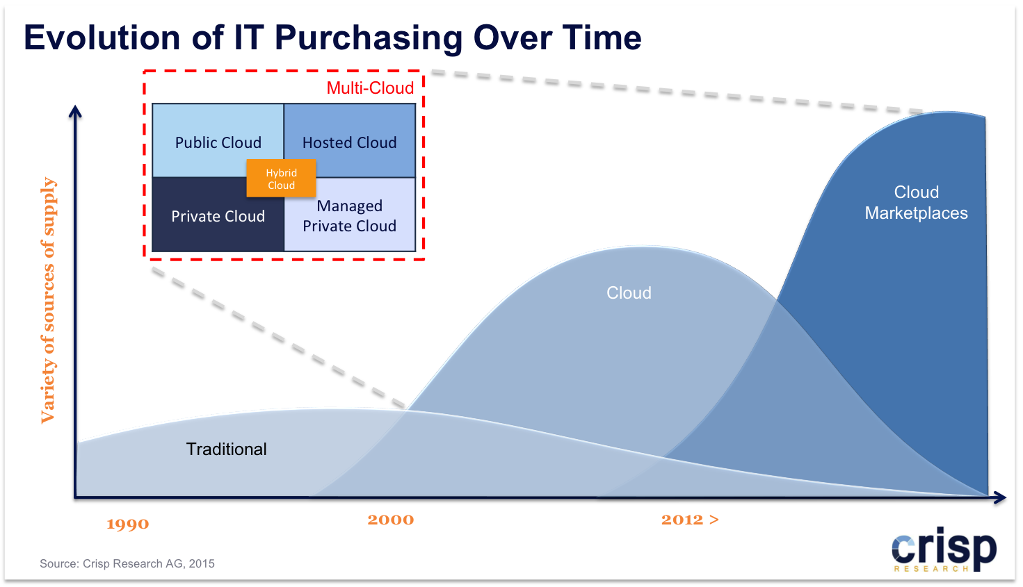 Cloud Marketplace: A means to execute the Bottom-Up Cloud Strategy