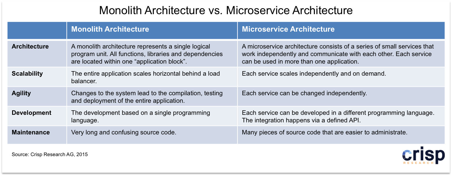 Microservice: Cloud and IoT applications force the CIO to create novel IT architectures