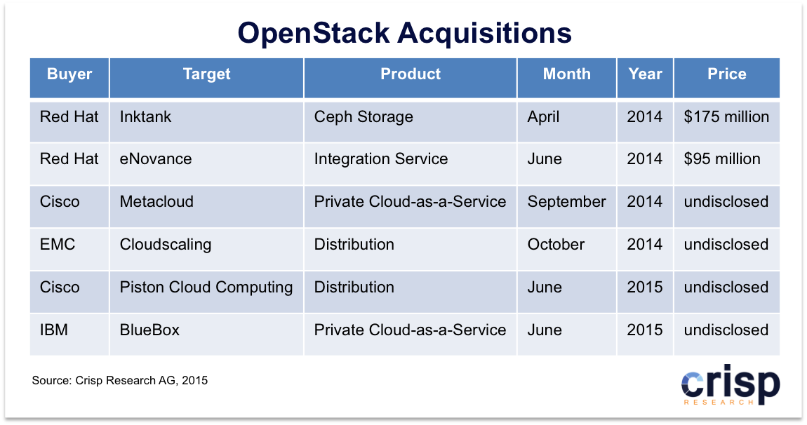OpenStack Acquisitions: The sellout runs at full speed