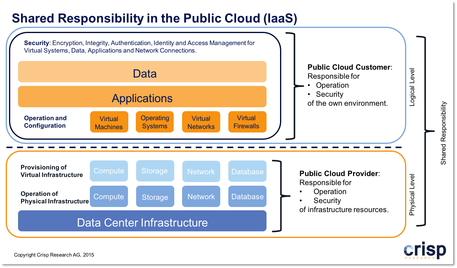 The Big Misunderstanding: Shared Responsibility in the Public Cloud