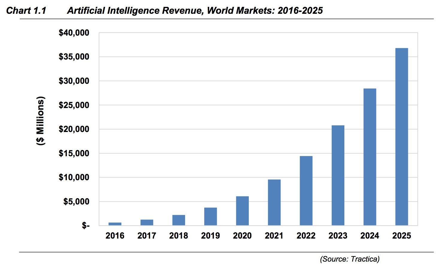 Disruption: Die Cloud war nur der Anfang! Schon das Potential von Artificial Intelligence berücksichtigt?