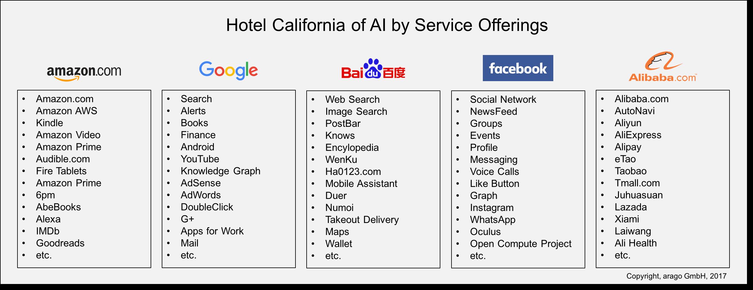 Fressen oder gefressen werden: Herzlich Willkommen im Hotel California der Artificial Intelligence