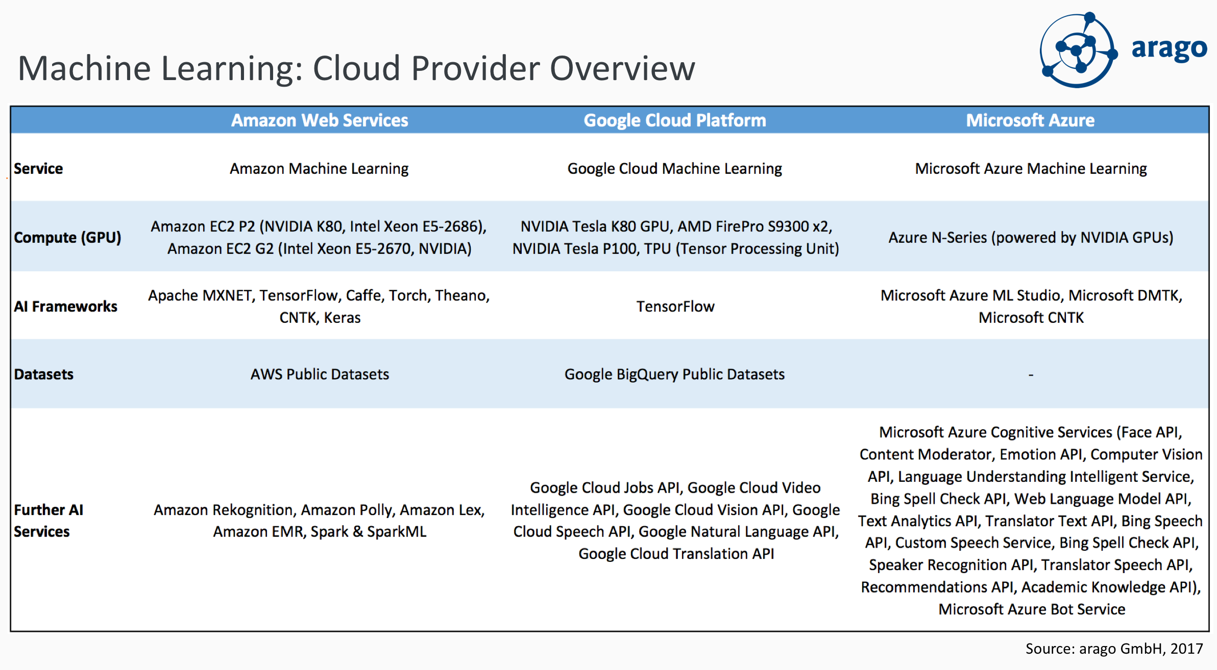 Figure: Machine Learning Cloud Provider Overview