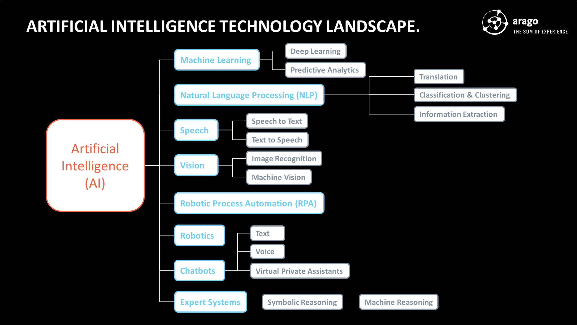 Figure: Artificial Intelligence Technology Landscape