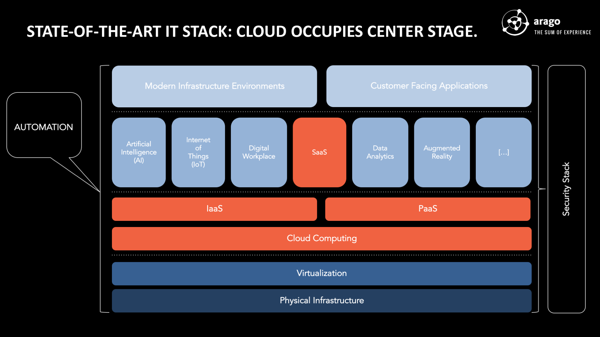 Figure: State-Of-The-Art IT Stack: Cloud Occupies Center Stage.