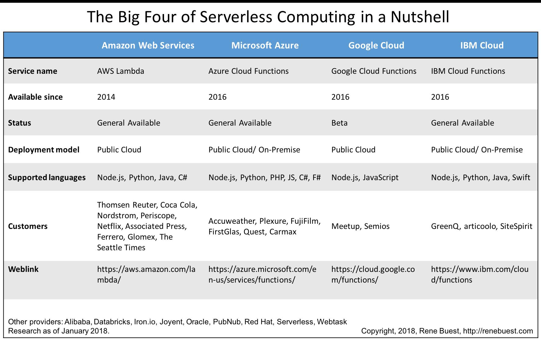Alles über Serverless Computing