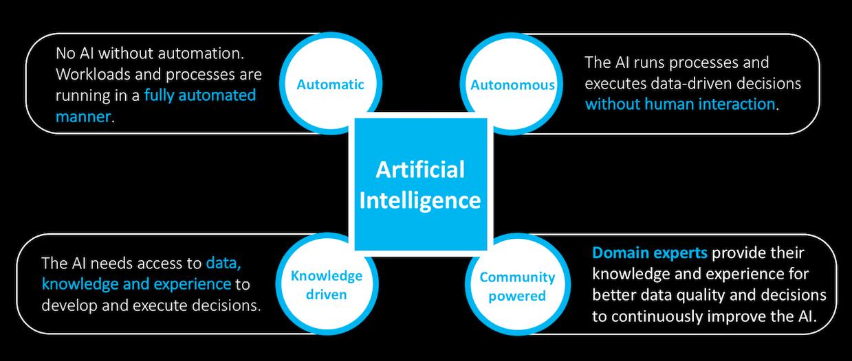Künstliche Intelligenz: Anspruch vs. Wirklichkeit