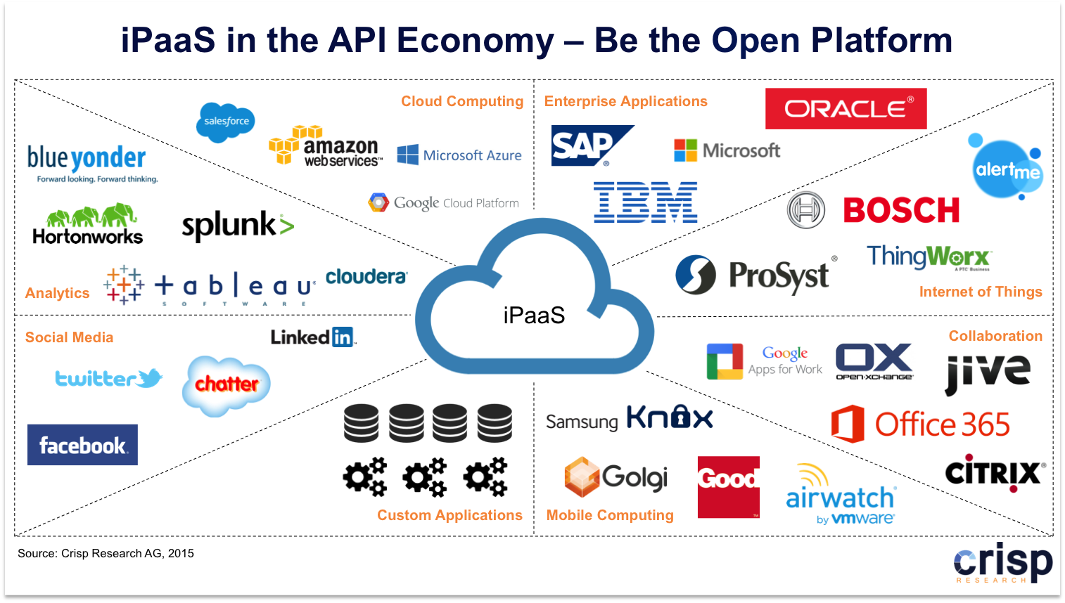 API Economy as a competitive factor:  iPaaS in the Age of the Internet of Things (IoT) and Multi-Cloud Environments