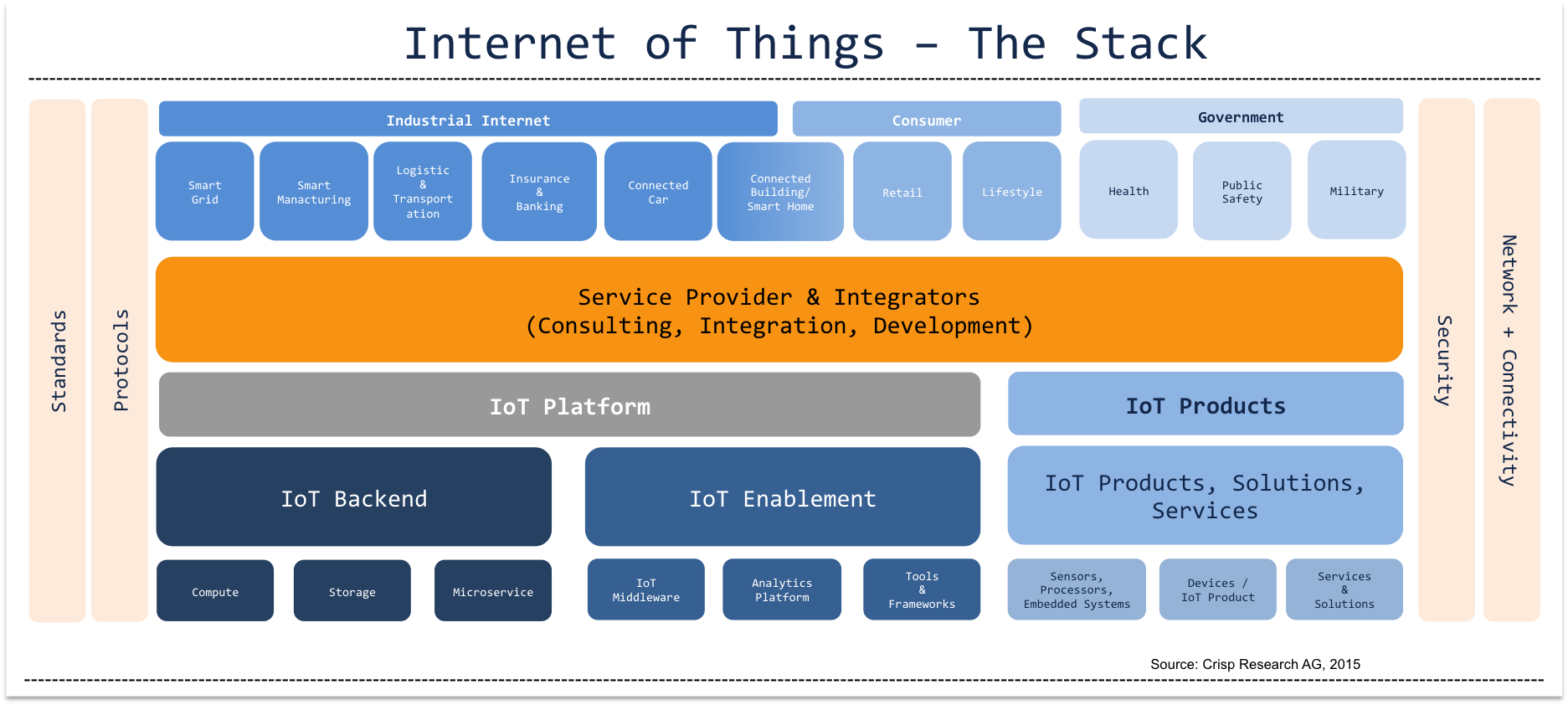 Guidance: The Internet of Things Stack for CIOs