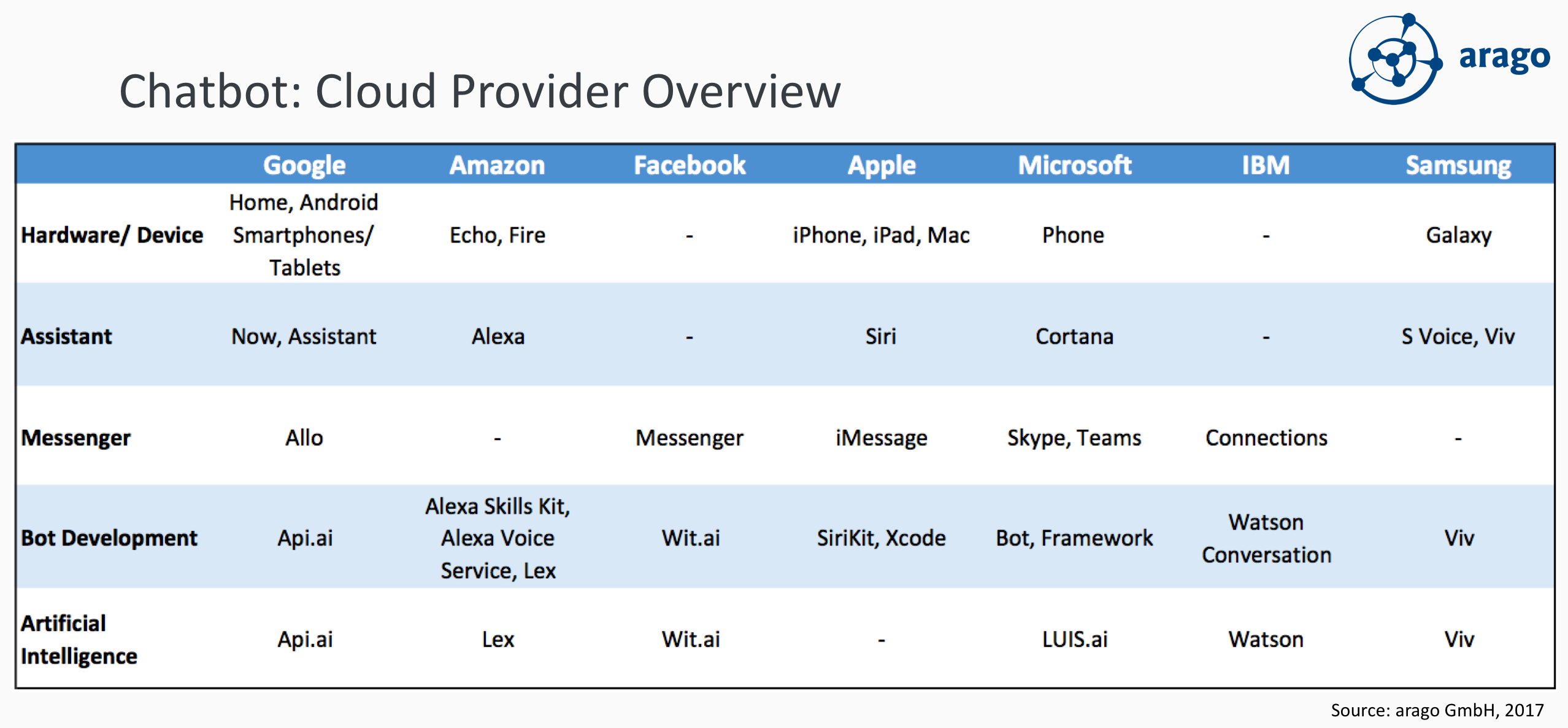Figure: Chatbot Cloud Provider Overview