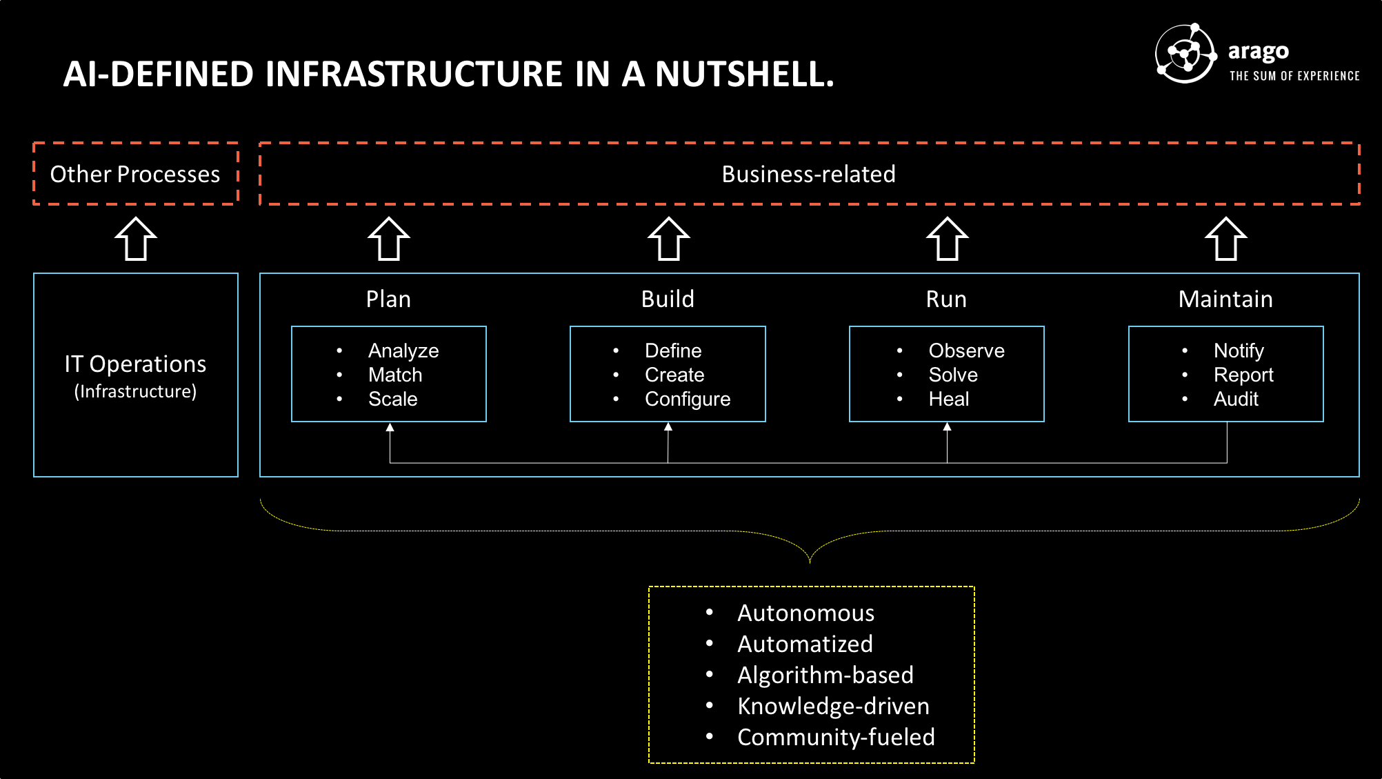 Figure: AI-defined Infrastructure in a Nutshell