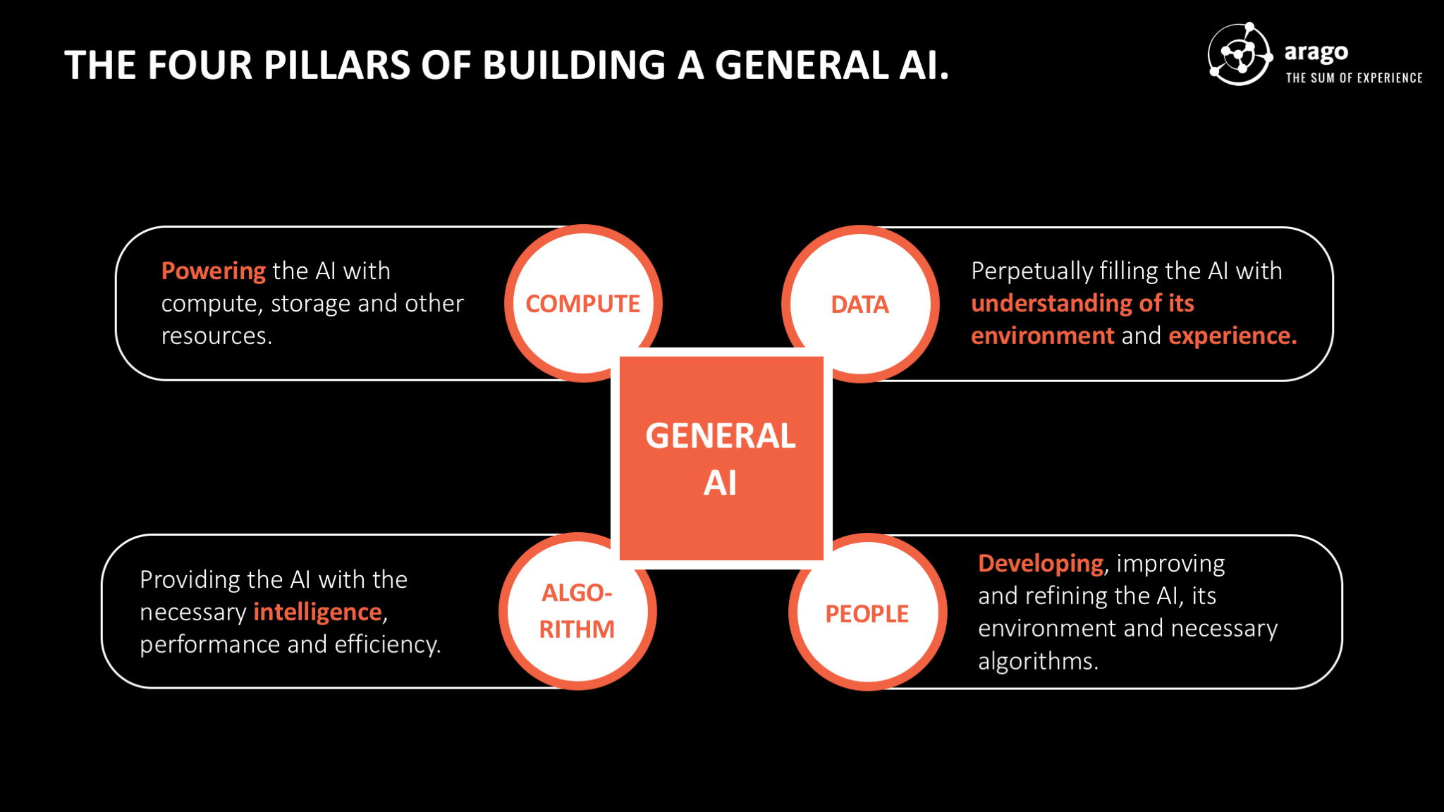 Figure: The Four Pillars of Building a General AI.