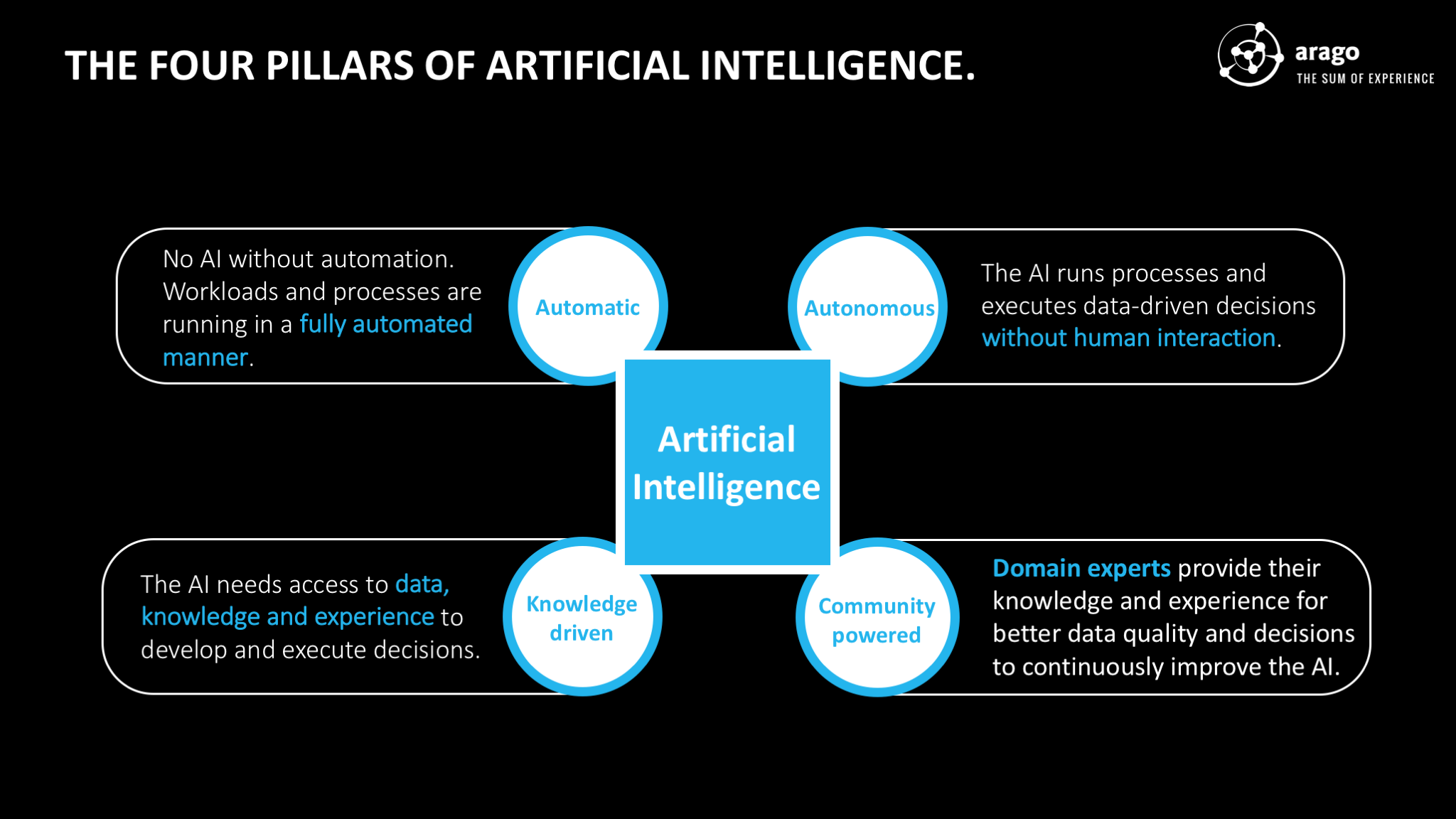 Figure: The Four Pillars of Artificial Intelligence.