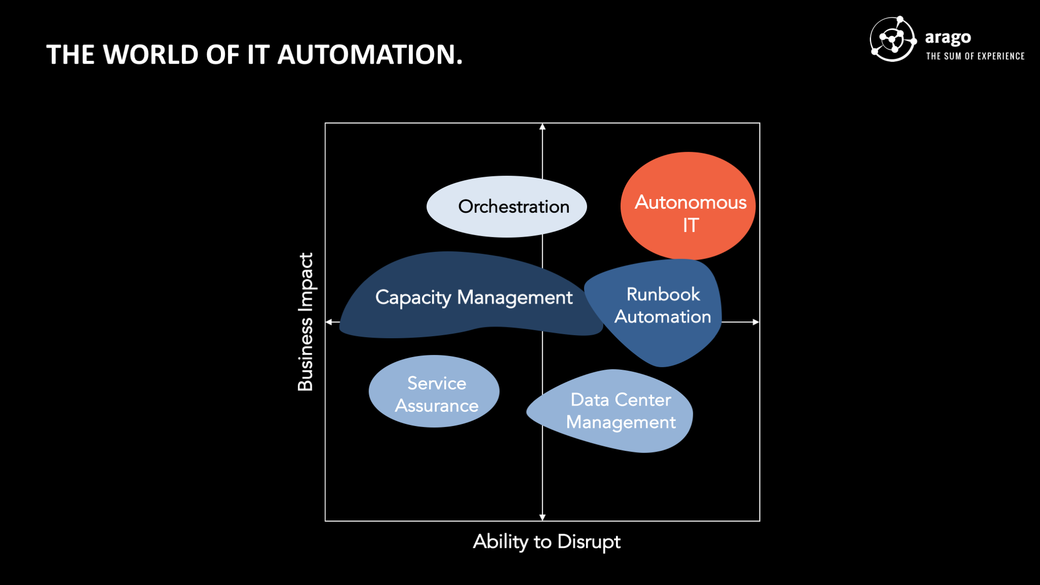 Figure: The World of IT Automation.